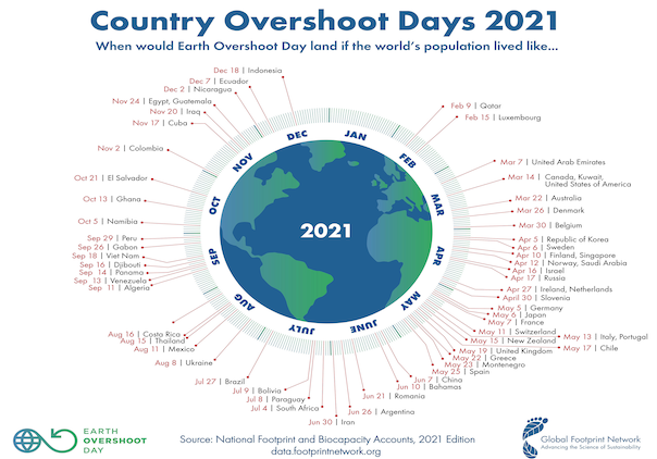 Country-Overshoot-Days-2021. Photo credit: Global Footprint Network